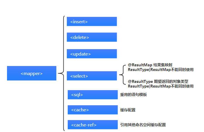 MyBatis源码解读之配置- 无忌的个人空间- OSCHINA
